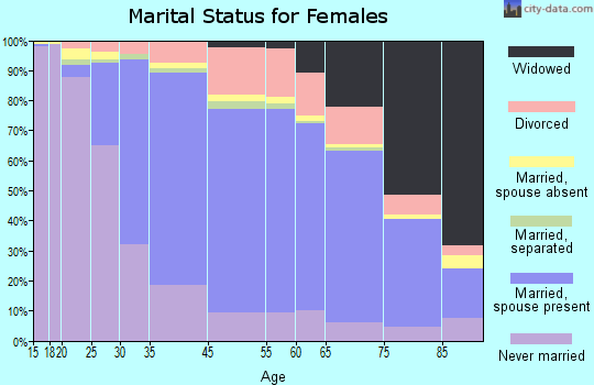 Bethesda marital status for females