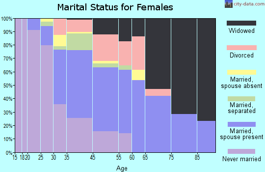 District Heights marital status for females