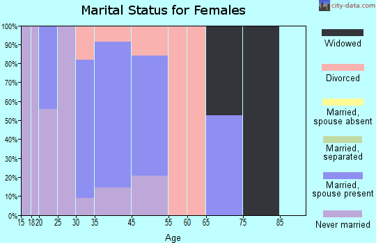 Mountainaire marital status for females