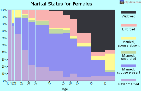 Frederick marital status for females