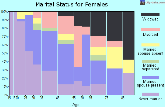 Goddard marital status for females