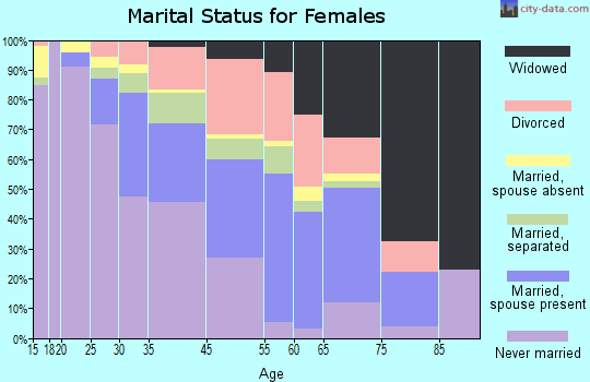 Hillcrest Heights marital status for females