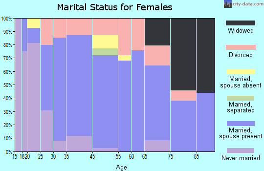 Oracle marital status for females