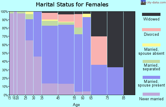 Mitchellville marital status for females