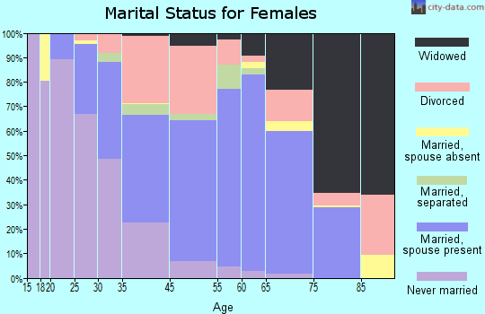 Ocean City marital status for females