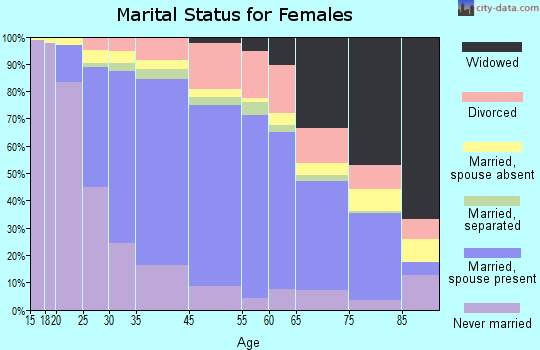 Rockville marital status for females