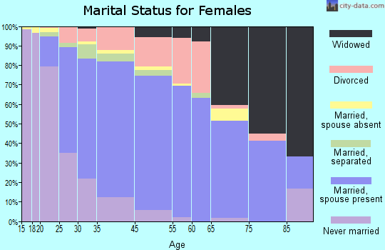 Waldorf marital status for females