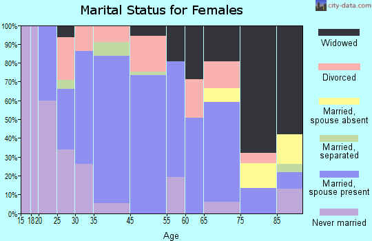 Williamsport marital status for females