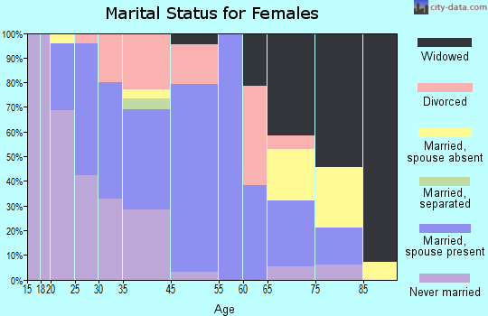 Ayer marital status for females