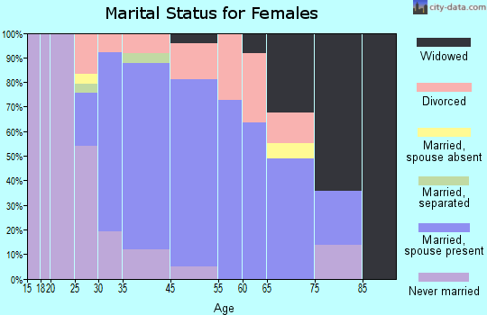 Bellingham marital status for females
