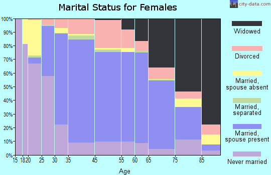 Danvers marital status for females