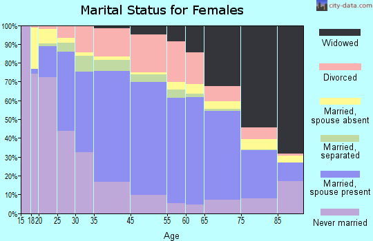 Fitchburg marital status for females