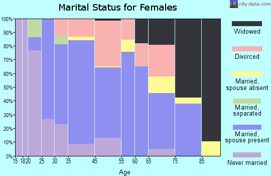 Hopedale marital status for females