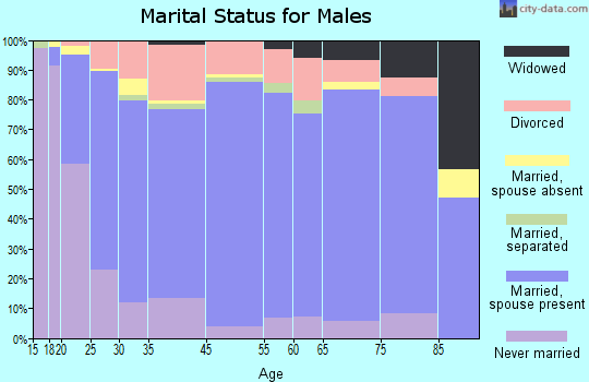 Judith Basin County marital status for males