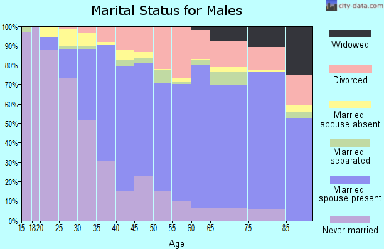 Weston County marital status for males