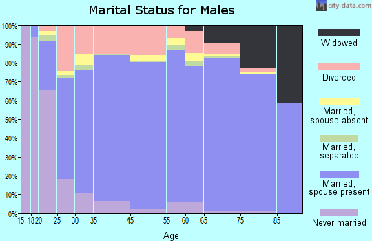 Edwards County marital status for males