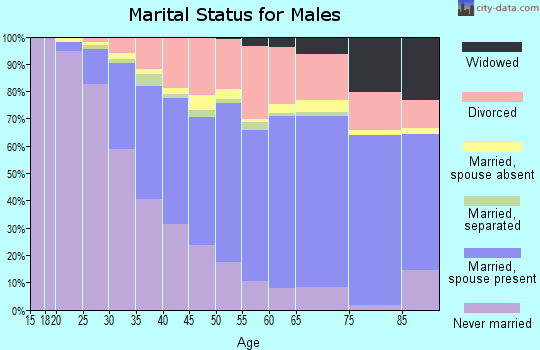 Humboldt County marital status for males