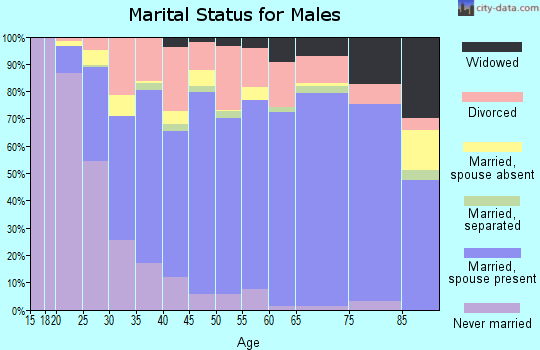 Goodhue County marital status for males