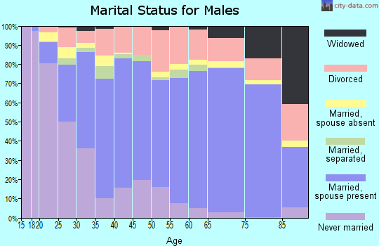 Butler County marital status for males