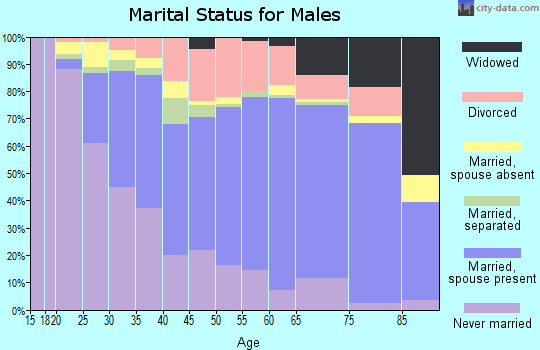 Jefferson Parish marital status for males
