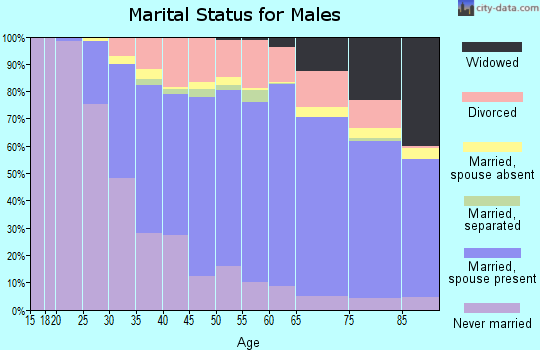 Chattahoochee County marital status for males