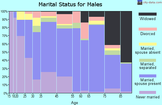 Cooper County marital status for males