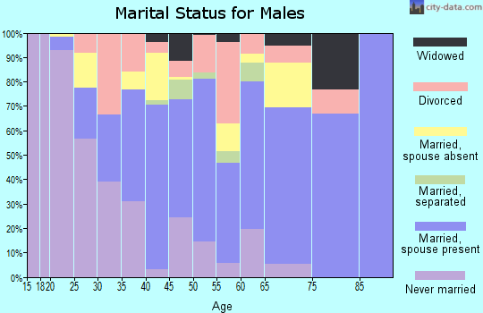 Ascension Parish marital status for males