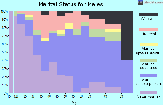 Pierce County marital status for males
