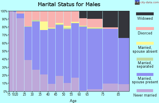 Crittenden County marital status for males