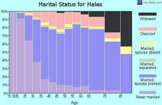 Kershaw County marital status for males