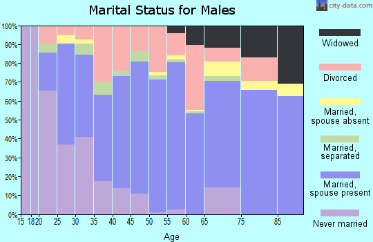 Greene County marital status for males