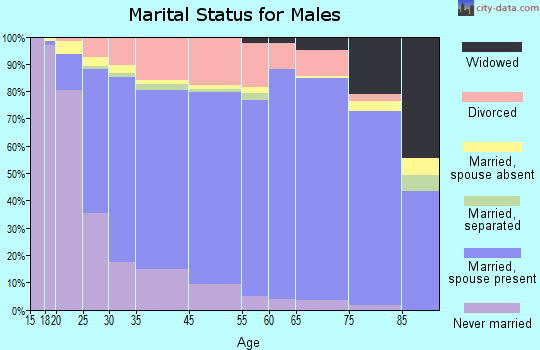 Harmon County marital status for males
