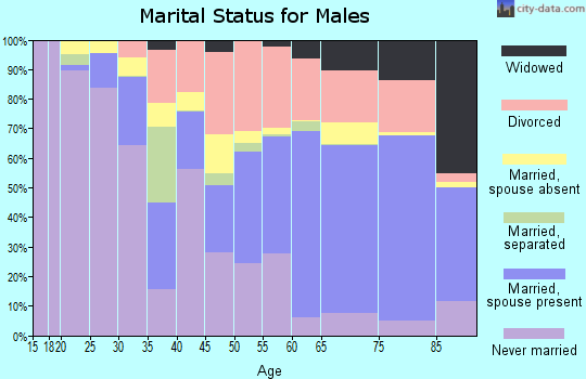 La Salle Parish marital status for males