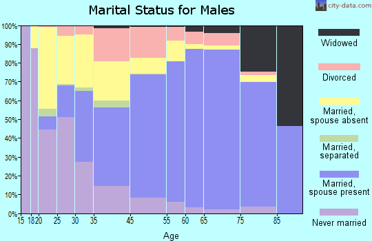 Umatilla County marital status for males