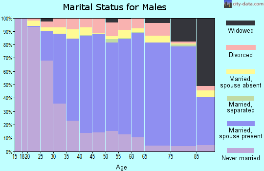 Kenosha County marital status for males