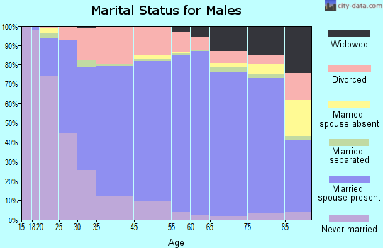Geneva County marital status for males