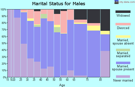 Clayton County marital status for males