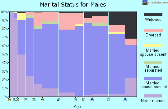 Ashland County marital status for males