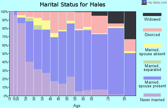 Elliott County marital status for males