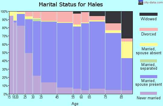 Livingston Parish marital status for males
