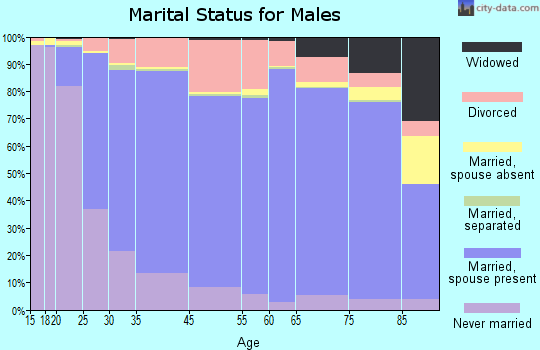 DeKalb County marital status for males