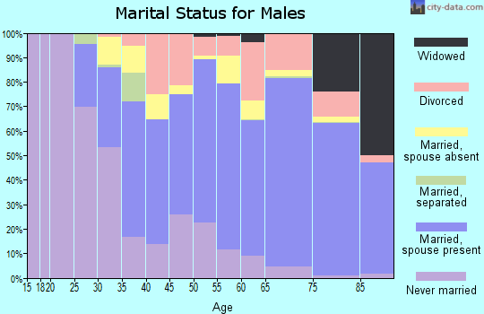 La Crosse County marital status for males