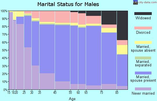 Oliver County marital status for males