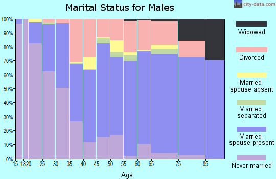Hamilton County marital status for males