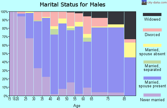 Jones County marital status for males