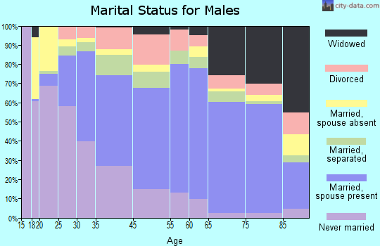 Franklin County marital status for males