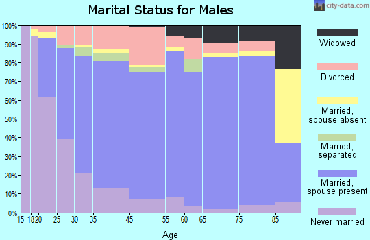 Oneida County marital status for males