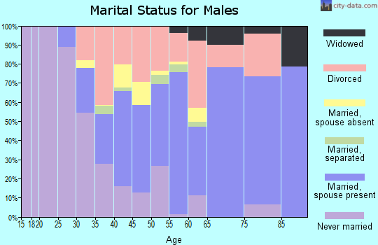 Kay County marital status for males
