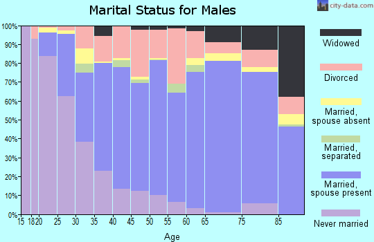 Walla Walla County marital status for males