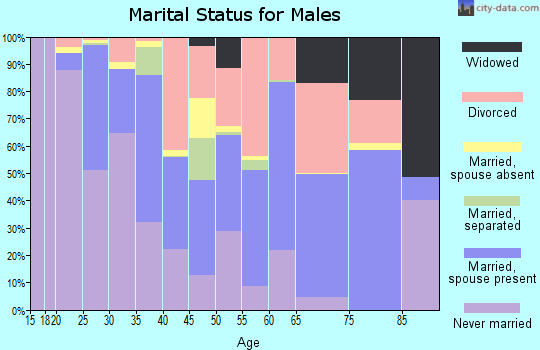 San Francisco County marital status for males